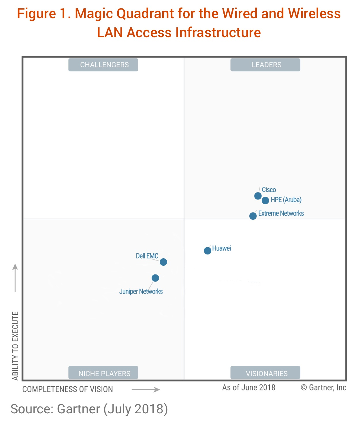 Gartner Quadrant 2018 image