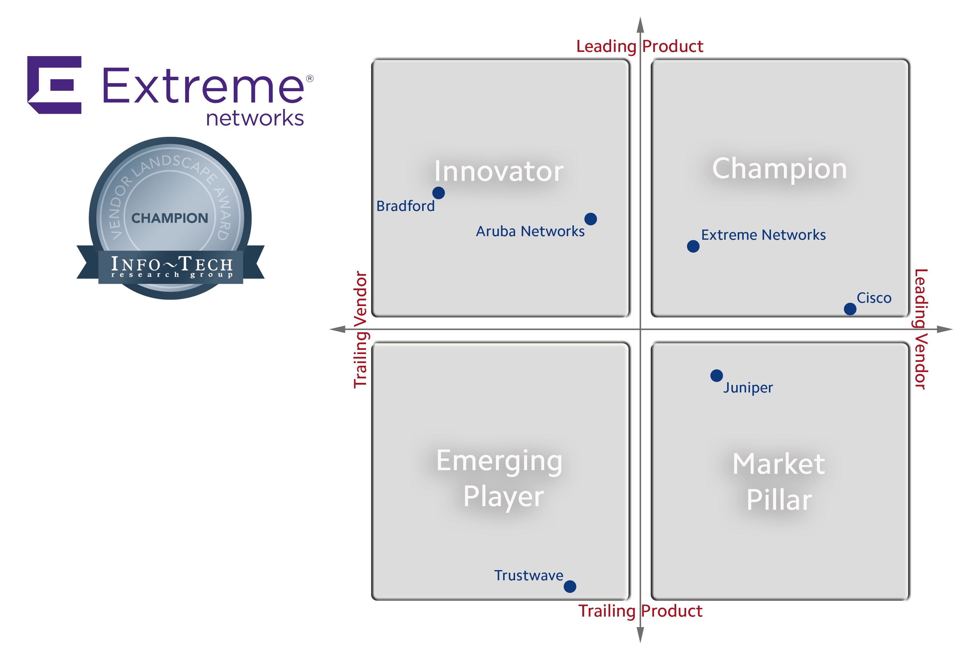 Extreme Networks Listed as a Champion in Info-Tech Research Group's Network Access Control Market Vendor Landscape